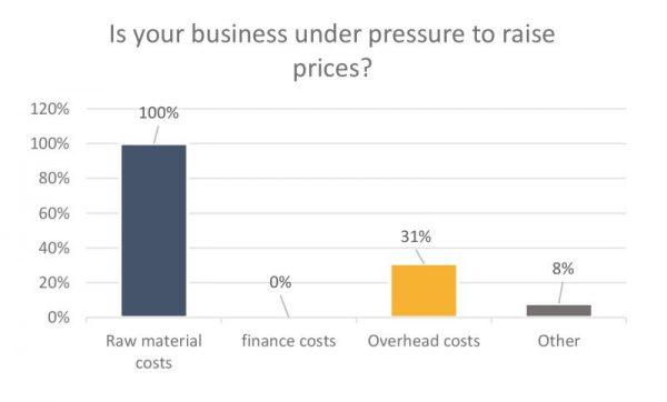 Pressure to raise prices