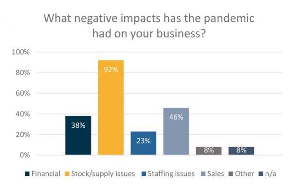 Negative impacts